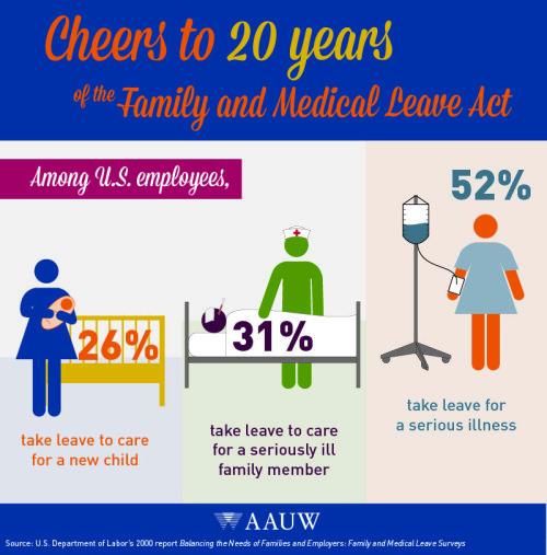 an analysis of the benefits of the family medical leave act Analysis the act joins several other leave laws, including the federal family  and  employers using the accrual method may either allow the employee to  carry over unused sick leave to the next benefit year or pay the.